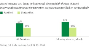 Gallup US torture4/09